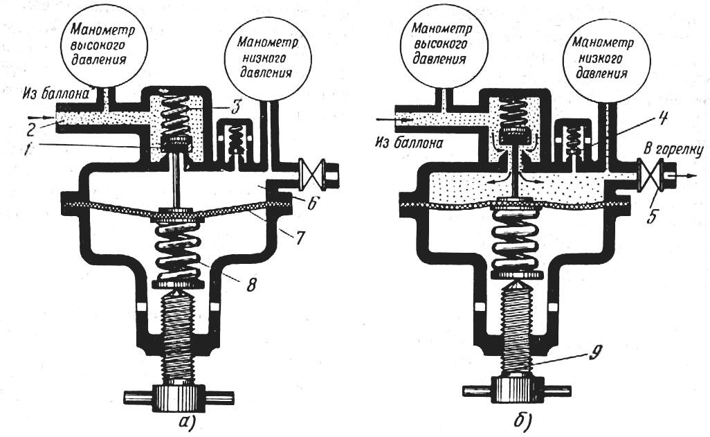 работы газового редуктора